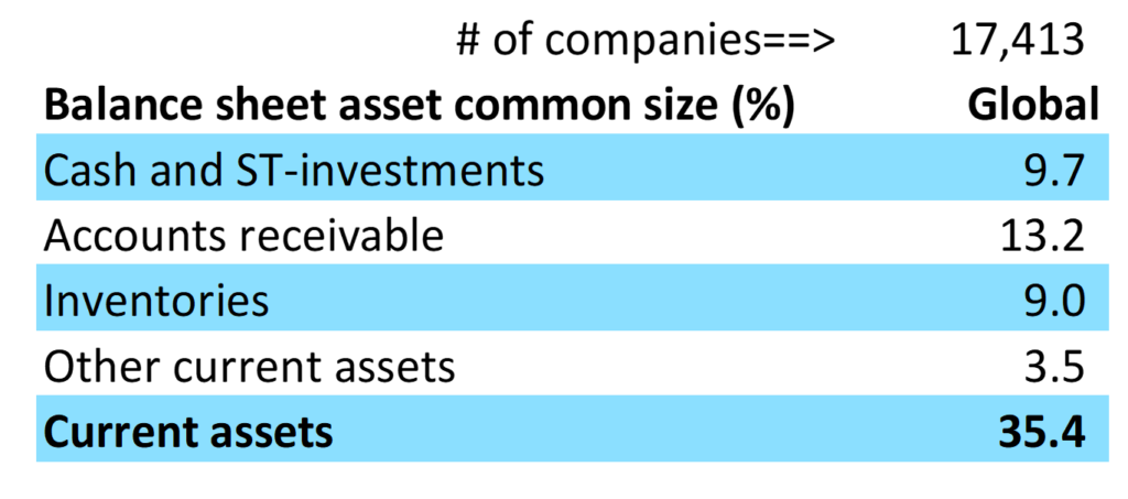 Fig. 5.1 Review of Global Current Assets Show That #AccountsReceivable Is Largest at 13%