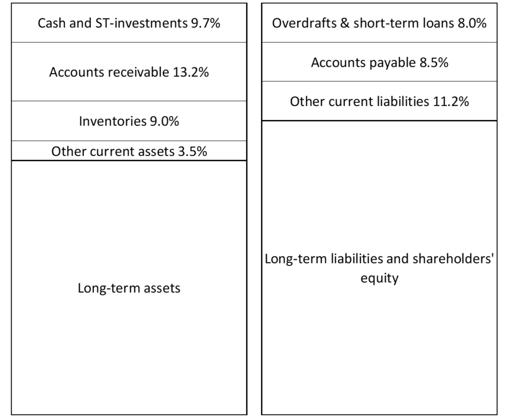 Fig. 5.4 Current Assets Vs. #CurrentLiabilities Version 2