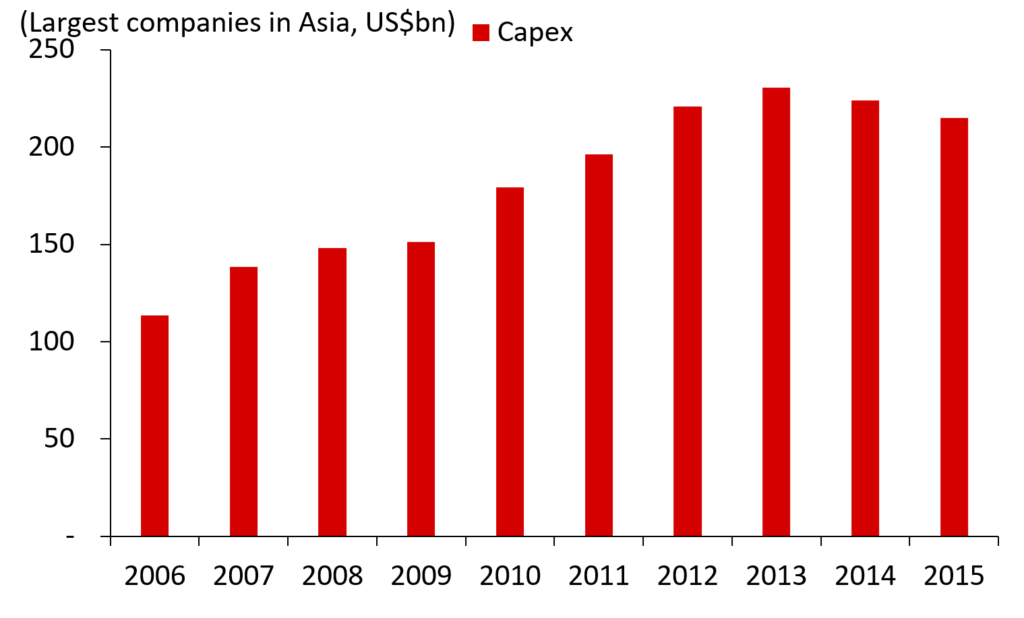 Total #Capex Across Asia