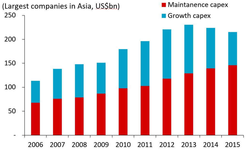 Divided #Capex Across Asia