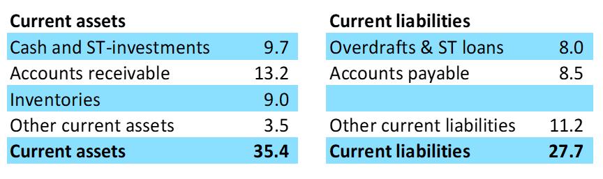 Fig. 6.1 Current Assets Vs. Current Liabilities