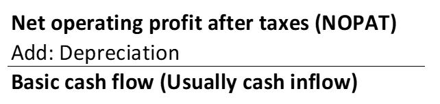 Fig. 6.2 Free Cash Flow Calculation Part 1