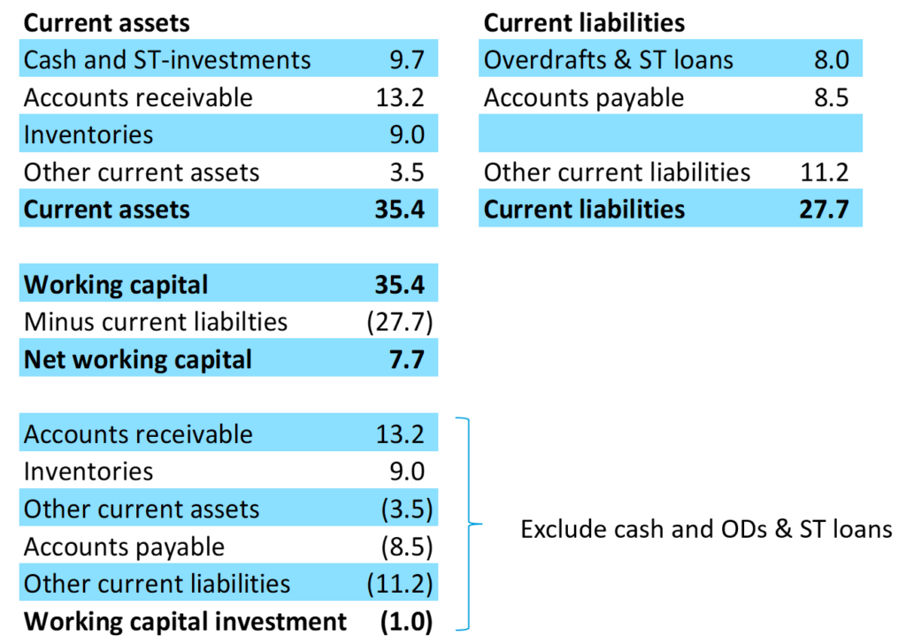 Fig. 6.5 Working Capital Investment Calculation