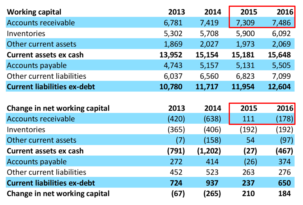 net investment working capital