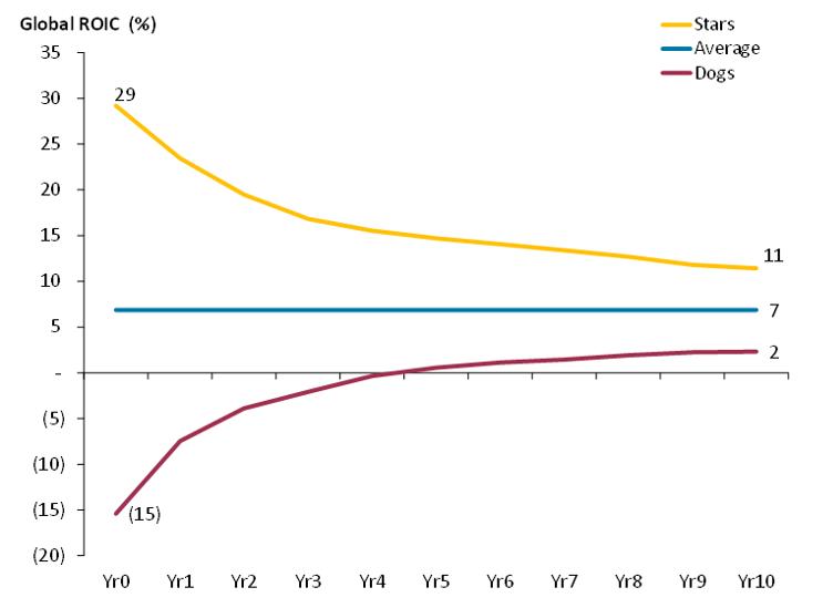 Fig 9.4 #GlobalROIC